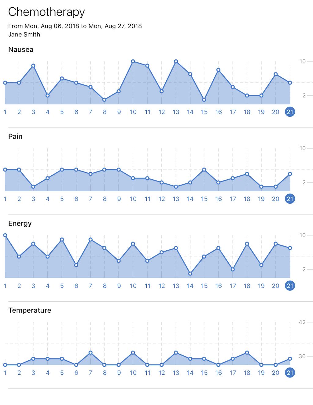Chemora App Report Example